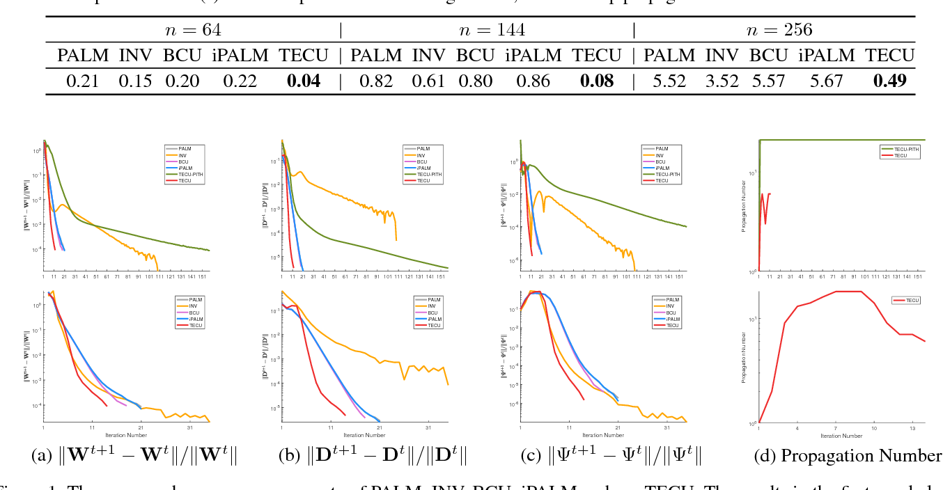 Figure 2 for Task Embedded Coordinate Update: A Realizable Framework for Multivariate Non-convex Optimization