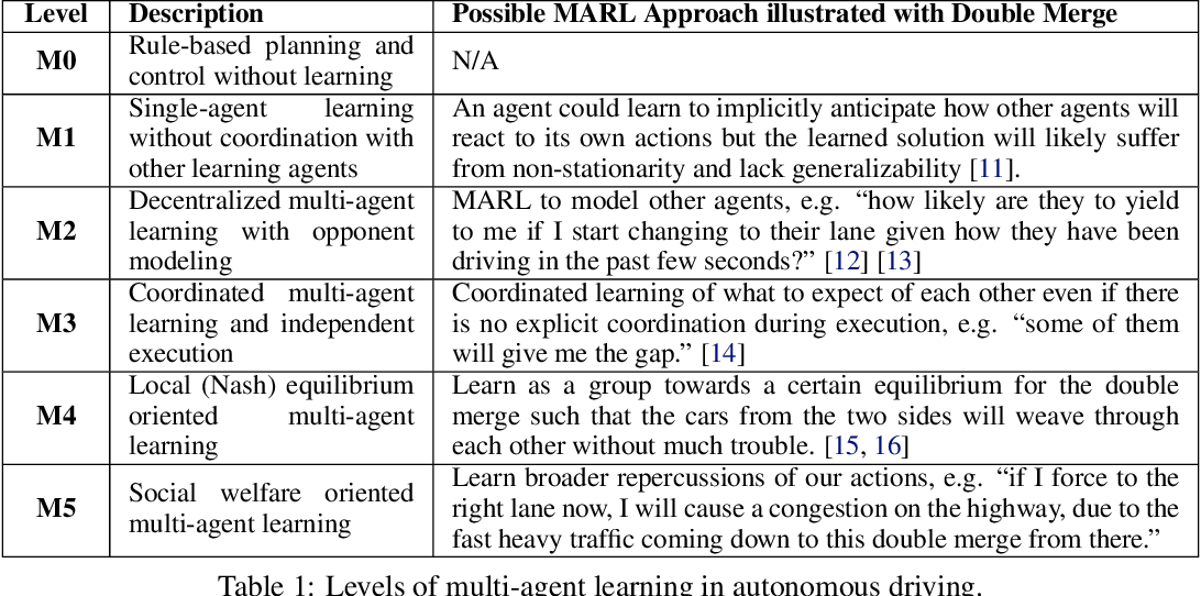 Figure 1 for SMARTS: Scalable Multi-Agent Reinforcement Learning Training School for Autonomous Driving