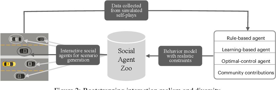 Figure 3 for SMARTS: Scalable Multi-Agent Reinforcement Learning Training School for Autonomous Driving