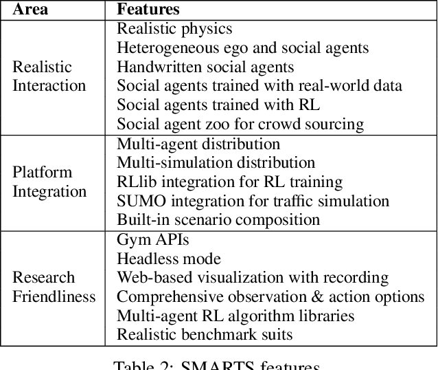 Figure 4 for SMARTS: Scalable Multi-Agent Reinforcement Learning Training School for Autonomous Driving