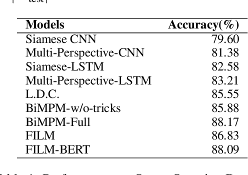 Figure 1 for FILM: A Fast, Interpretable, and Low-rank Metric Learning Approach for Sentence Matching