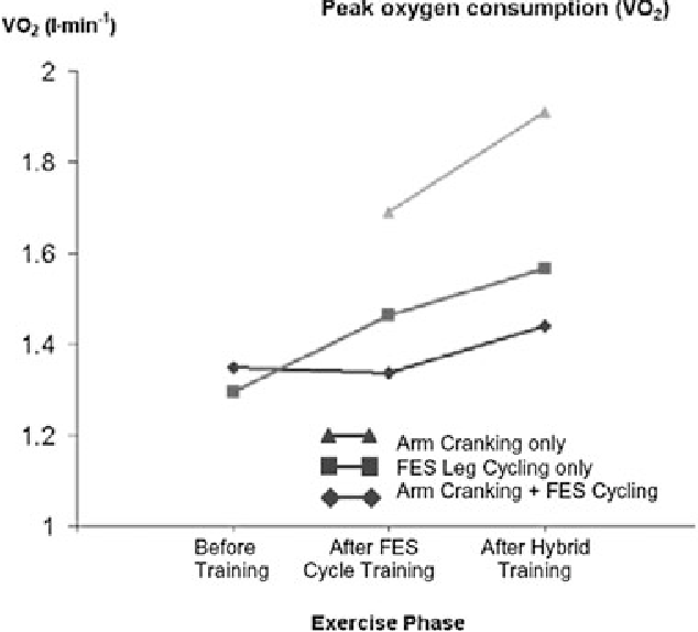 FIG. 2. Peak oxygen uptake before FES leg cycling, after FES leg cycling only, and after hybrid leg cycling + arm crank training (11).