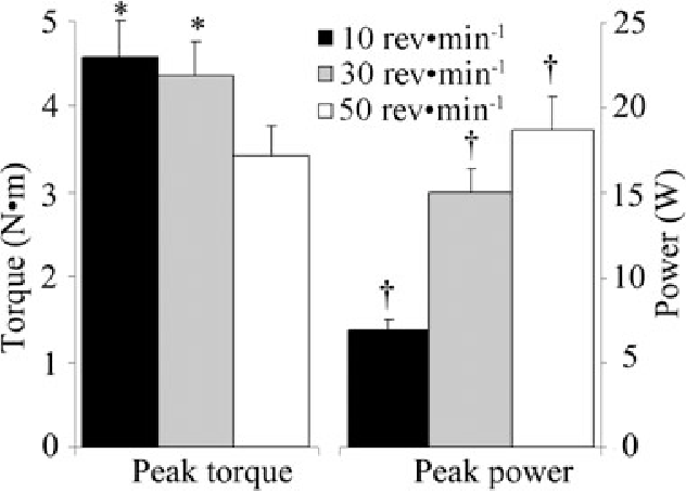 FIG. 3. Instantaneous peak torque and peak power during constant-velocity FES cycling at 10, 30, and 50 rev/min. Symbols * and † denote difference from 50 and 10 rev/min, respectively (P < 0.05) (12).