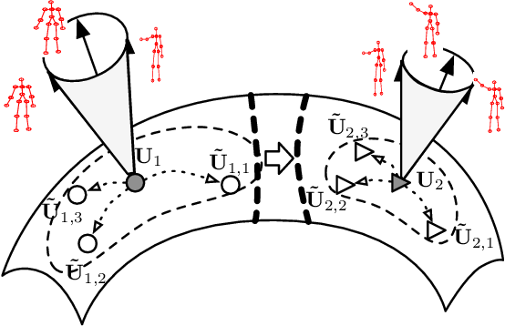 Figure 1 for Disturbance Grassmann Kernels for Subspace-Based Learning