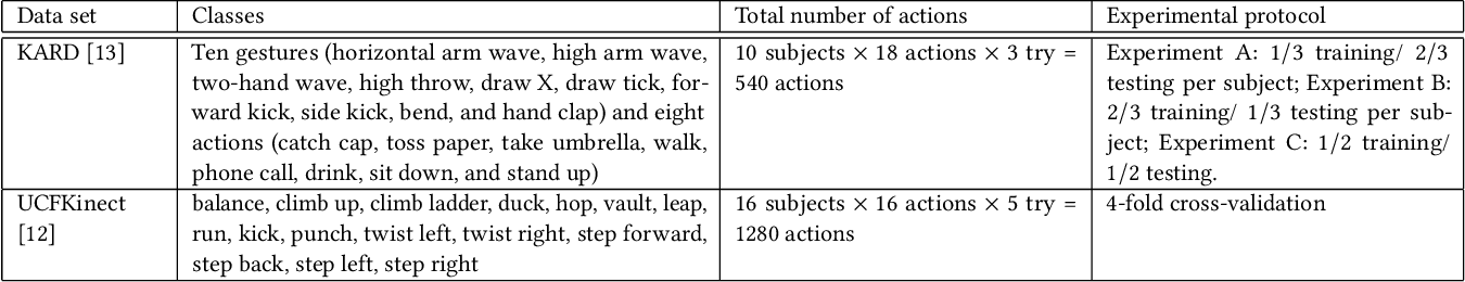 Figure 2 for Disturbance Grassmann Kernels for Subspace-Based Learning