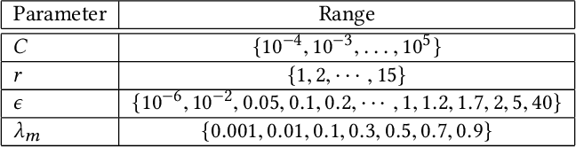 Figure 4 for Disturbance Grassmann Kernels for Subspace-Based Learning