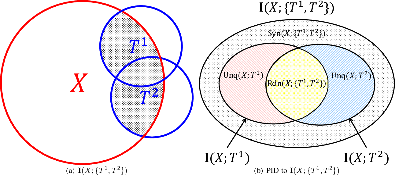 Figure 2 for Understanding Convolutional Neural Network Training with Information Theory