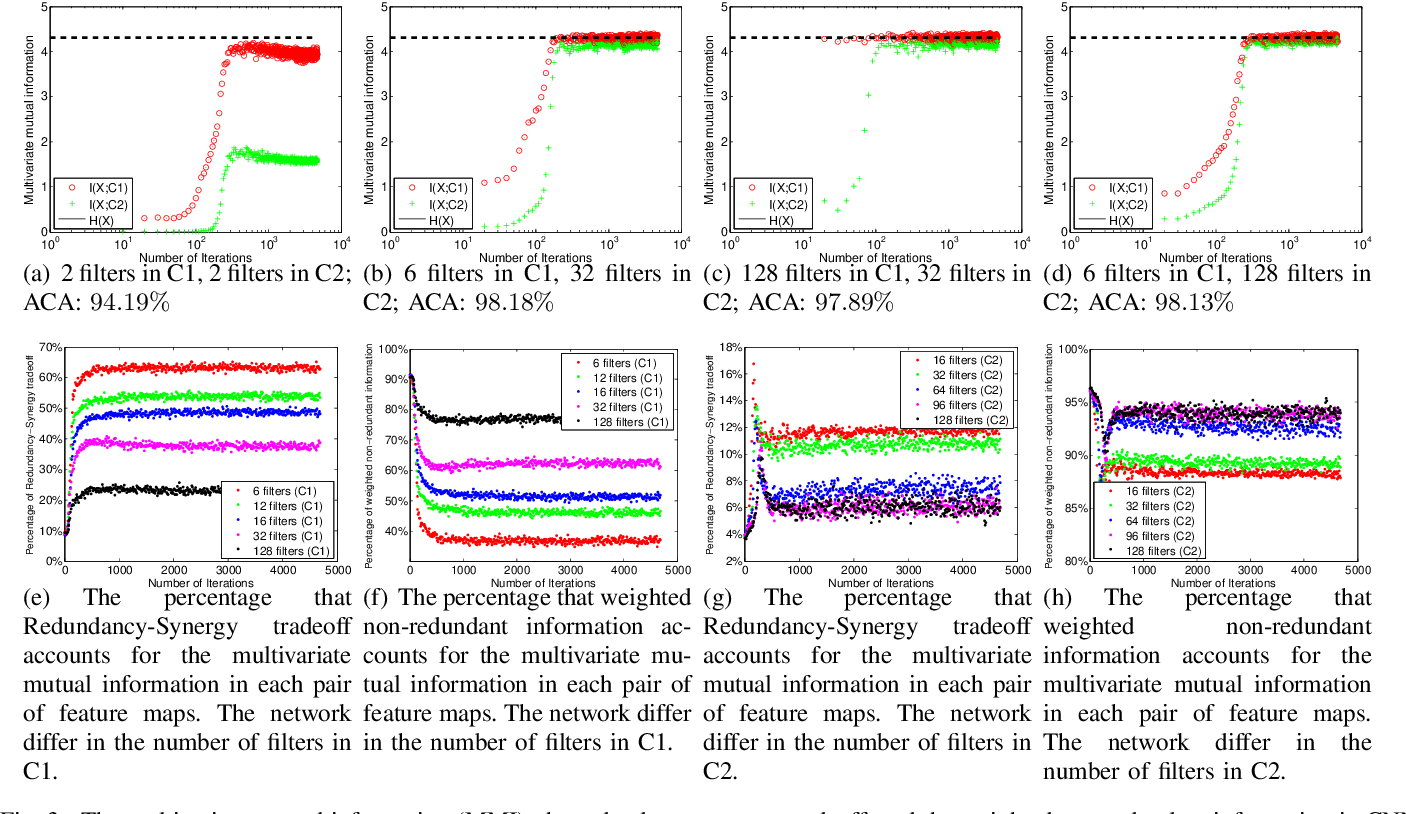 Figure 3 for Understanding Convolutional Neural Network Training with Information Theory