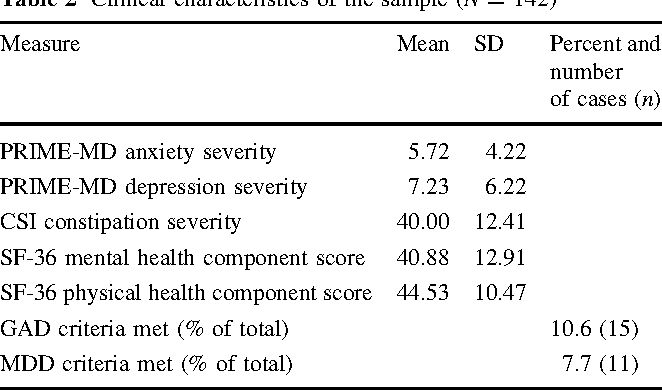 Impact of Depression and Anxiety on the Quality of Life of