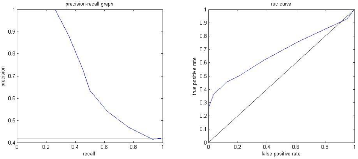 Figure 10. Precision-recall curve and ROC curve for 100 Starbucks images