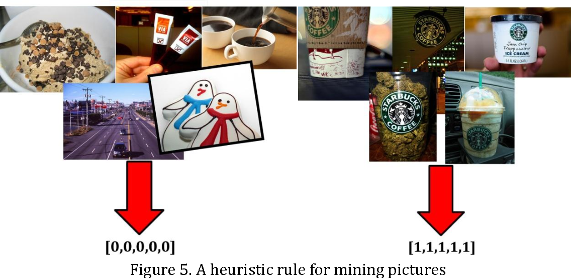 Figure 5. A heuristic rule for mining pictures