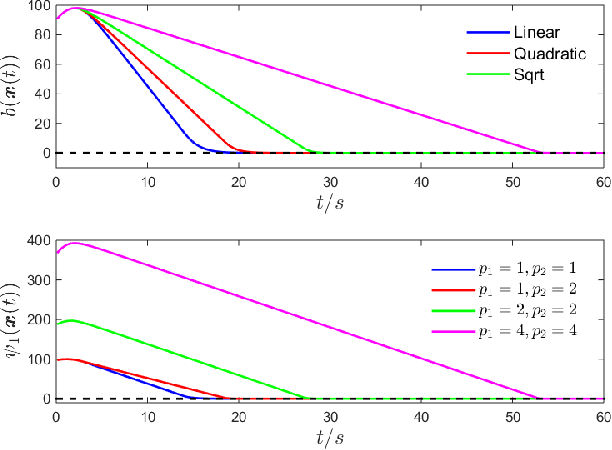 Figure 4 for Sufficient Conditions for Feasibility of Optimal Control Problems Using Control Barrier Functions
