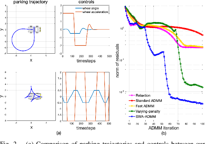 Figure 2 for Accelerated ADMM based Trajectory Optimization for Legged Locomotion with Coupled Rigid Body Dynamics