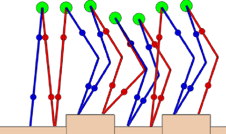 Figure 3 for Accelerated ADMM based Trajectory Optimization for Legged Locomotion with Coupled Rigid Body Dynamics