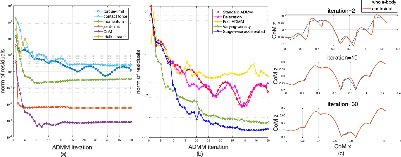 Figure 4 for Accelerated ADMM based Trajectory Optimization for Legged Locomotion with Coupled Rigid Body Dynamics