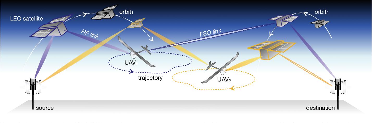 Figure 1 for Integrating LEO Satellites and Multi-UAV Reinforcement Learning for Hybrid FSO/RF Non-Terrestrial Networks