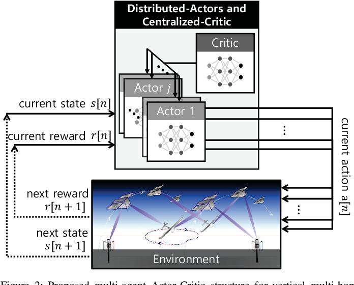 Figure 2 for Integrating LEO Satellites and Multi-UAV Reinforcement Learning for Hybrid FSO/RF Non-Terrestrial Networks