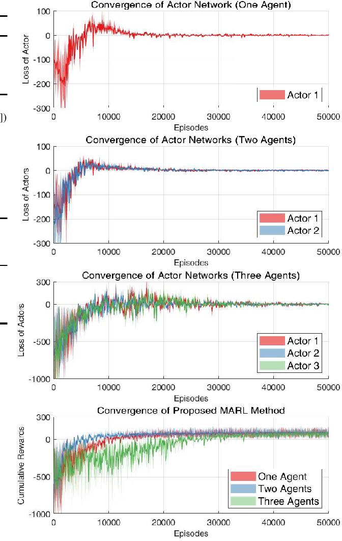 Figure 4 for Integrating LEO Satellites and Multi-UAV Reinforcement Learning for Hybrid FSO/RF Non-Terrestrial Networks