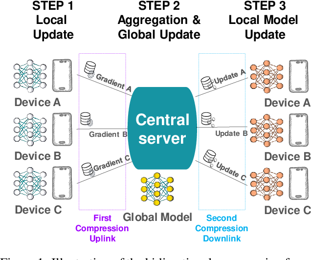 Figure 1 for Preserved central model for faster bidirectional compression in distributed settings