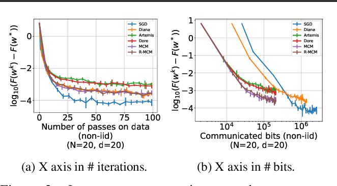 Figure 3 for Preserved central model for faster bidirectional compression in distributed settings