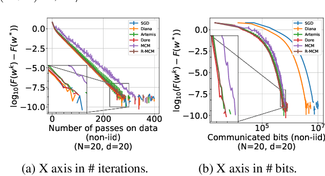 Figure 4 for Preserved central model for faster bidirectional compression in distributed settings