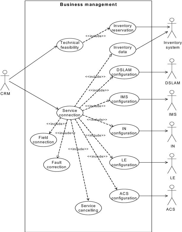 Uml Flow Charts