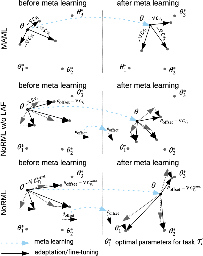 Figure 1 for NoRML: No-Reward Meta Learning