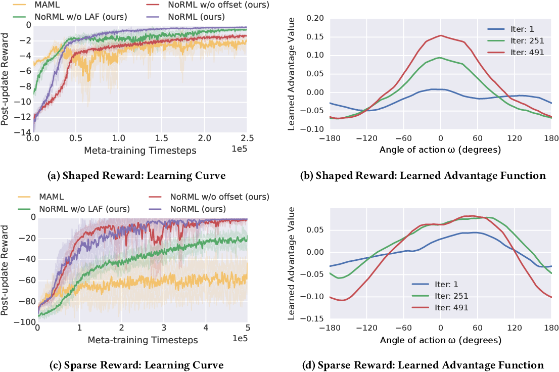Figure 2 for NoRML: No-Reward Meta Learning