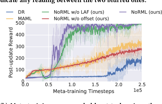 Figure 4 for NoRML: No-Reward Meta Learning