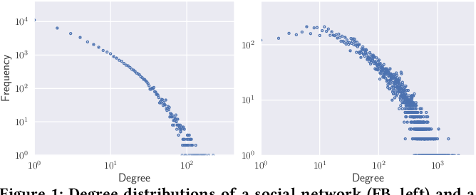 Figure 1 for Discrete-time Temporal Network Embedding via Implicit Hierarchical Learning in Hyperbolic Space