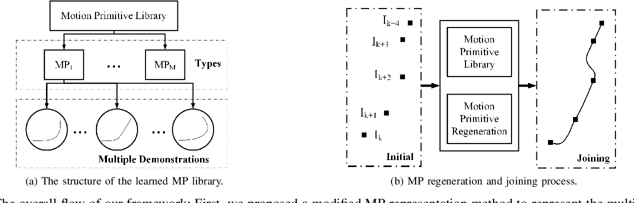 Figure 1 for Regeneration and Joining of the Learned Motion Primitives for Automated Vehicle Motion Planning Applications