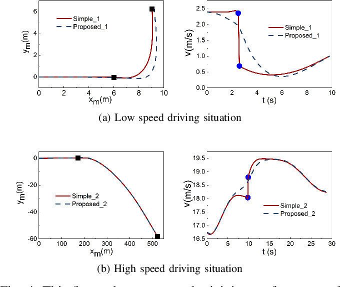 Figure 4 for Regeneration and Joining of the Learned Motion Primitives for Automated Vehicle Motion Planning Applications