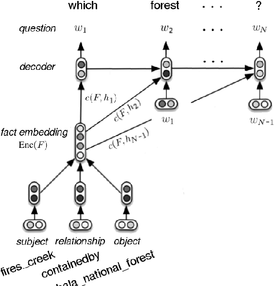 Figure 2 for Generating Factoid Questions With Recurrent Neural Networks: The 30M Factoid Question-Answer Corpus
