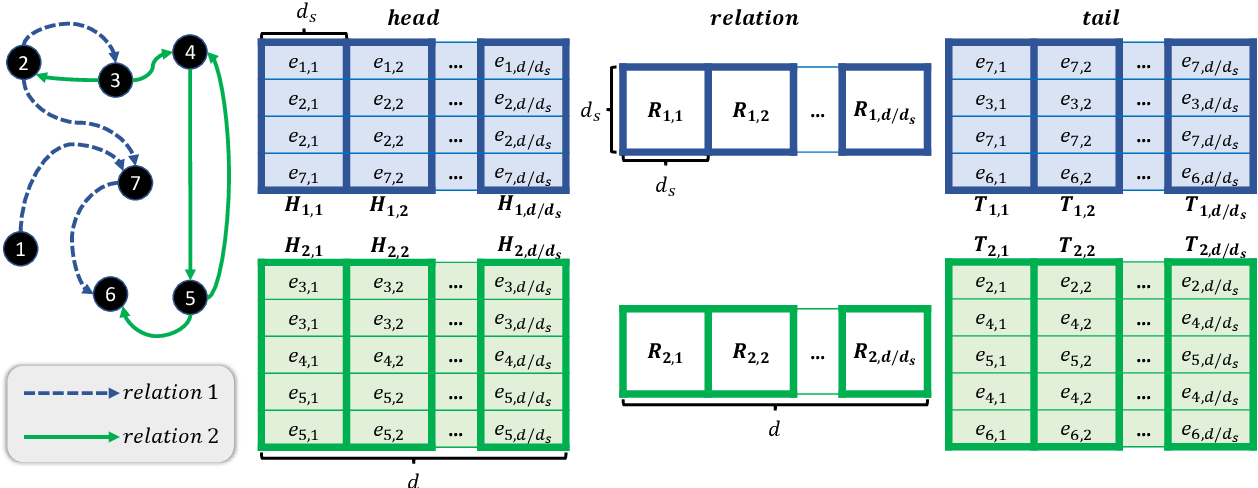 Figure 1 for Highly Efficient Knowledge Graph Embedding Learning with Orthogonal Procrustes Analysis