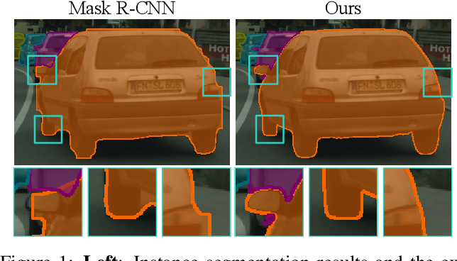Figure 1 for Look Closer to Segment Better: Boundary Patch Refinement for Instance Segmentation