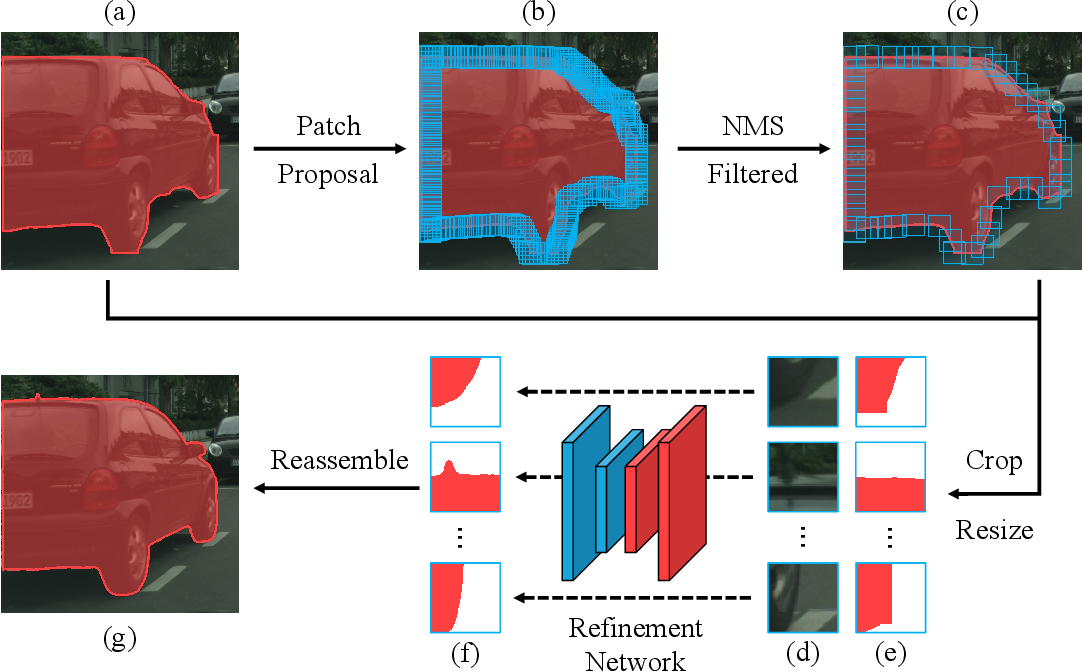Figure 3 for Look Closer to Segment Better: Boundary Patch Refinement for Instance Segmentation