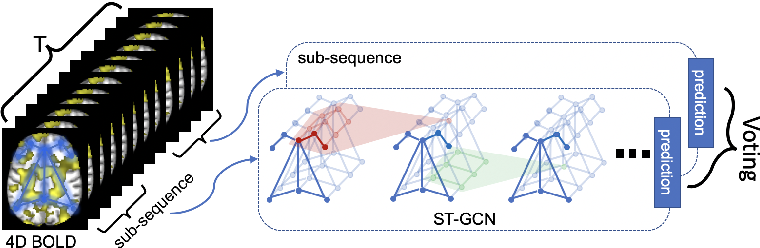 Figure 1 for Spatio-Temporal Graph Convolution for Functional MRI Analysis