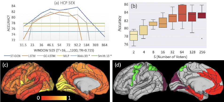 Figure 4 for Spatio-Temporal Graph Convolution for Functional MRI Analysis