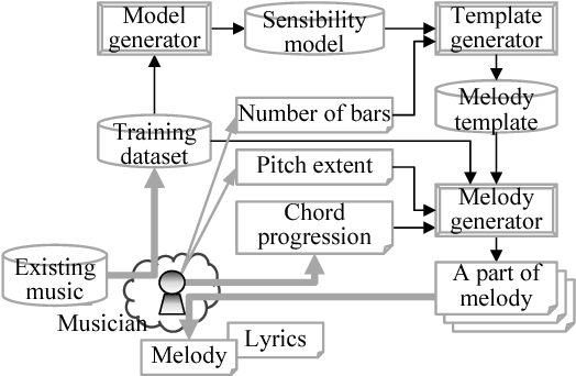 Figure 1 from Generating a melody based on symbiotic