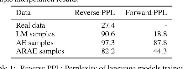 Figure 2 for Adversarially Regularized Autoencoders