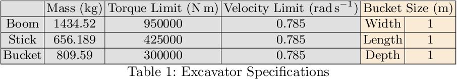 Figure 2 for Time Variable Minimum Torque Trajectory Optimization for Autonomous Excavator