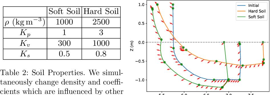 Figure 4 for Time Variable Minimum Torque Trajectory Optimization for Autonomous Excavator