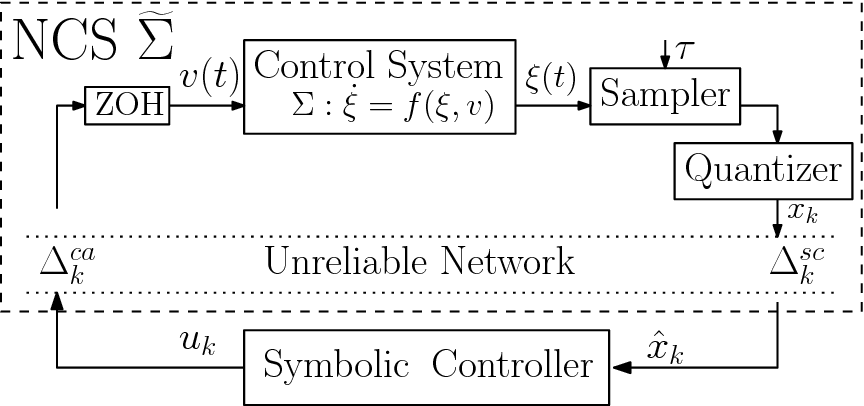 Figure 1 for SENSE: Abstraction-Based Synthesis of Networked Control Systems