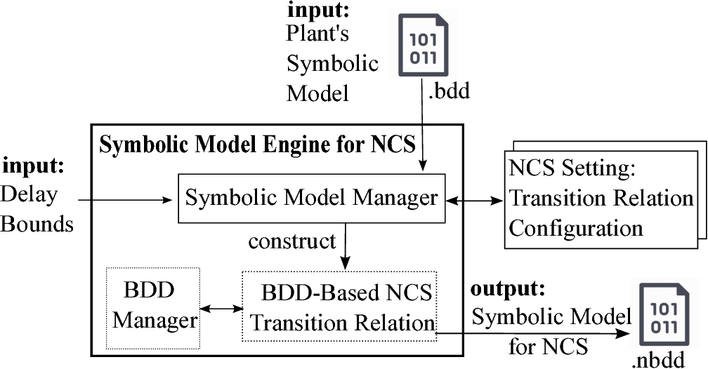 Figure 3 for SENSE: Abstraction-Based Synthesis of Networked Control Systems