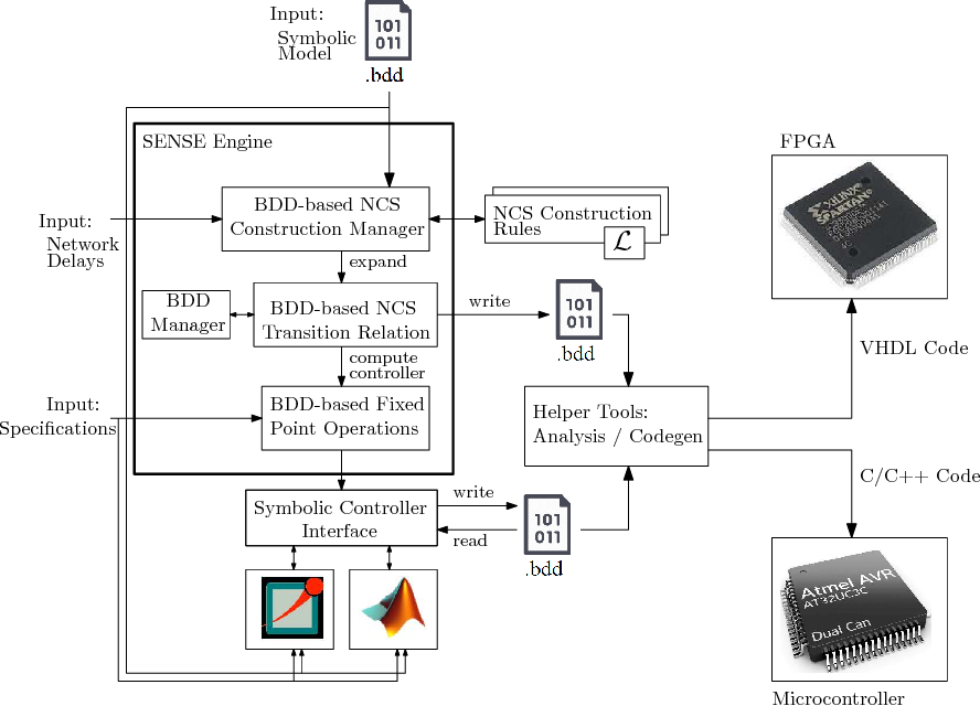 Figure 4 for SENSE: Abstraction-Based Synthesis of Networked Control Systems