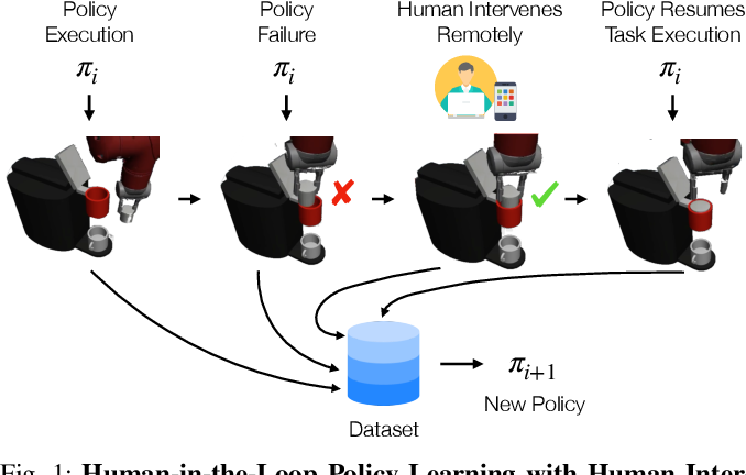 Figure 1 for Human-in-the-Loop Imitation Learning using Remote Teleoperation