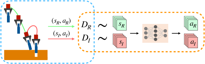 Figure 3 for Human-in-the-Loop Imitation Learning using Remote Teleoperation