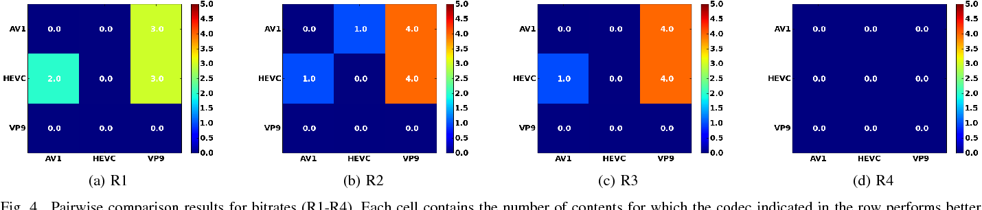 Comparison of Compression Efficiency between HEVC/H 265, VP9 and AV1