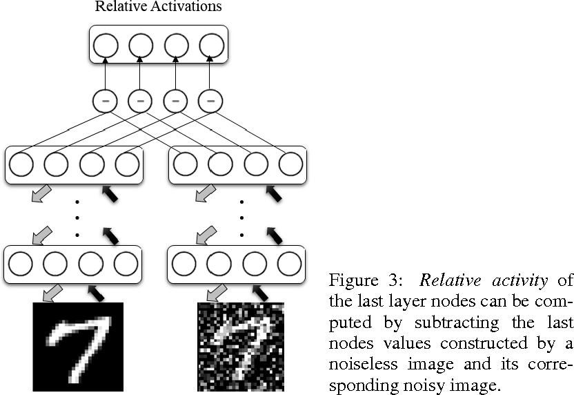 Figure 4 for Deep Belief Networks for Image Denoising