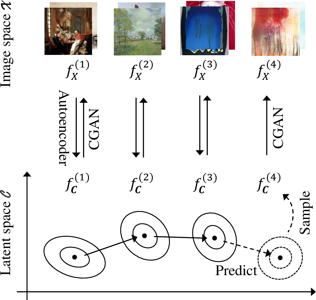 Figure 1 for Modeling and Forecasting Art Movements with CGANs